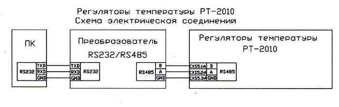 RT shem 2